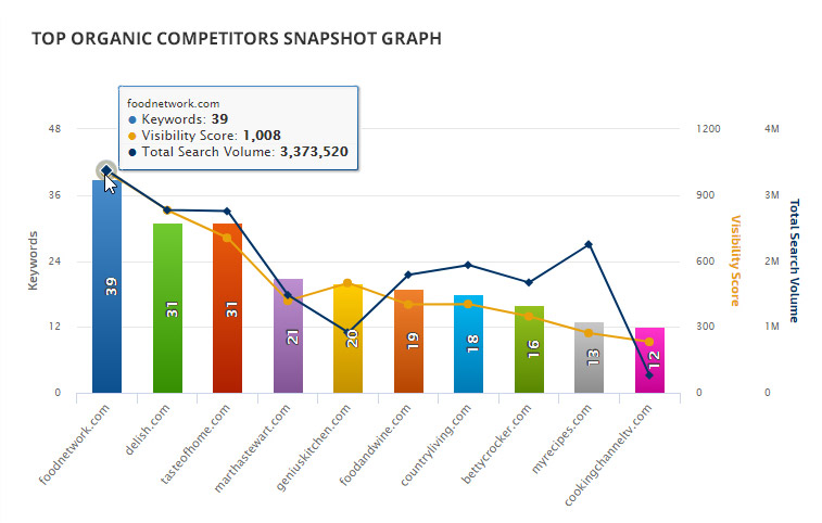 TOP 10 COMPETITORS GRAPH