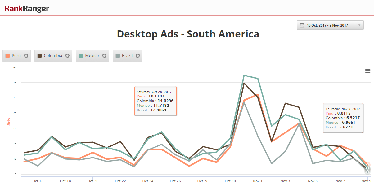 Ad Spike - South America