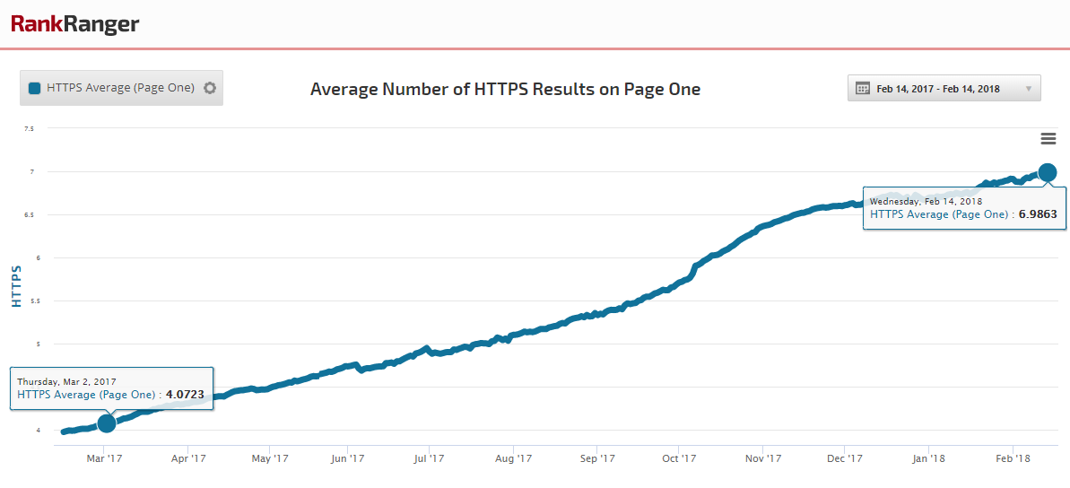 HTTPS Average - One Year