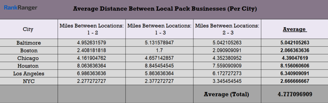 Average Distance Between Local Pack Results