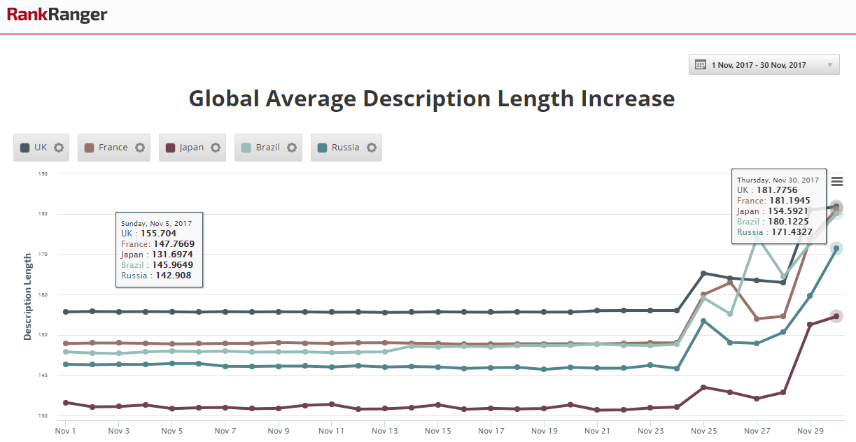 Average Description Length Global Spike