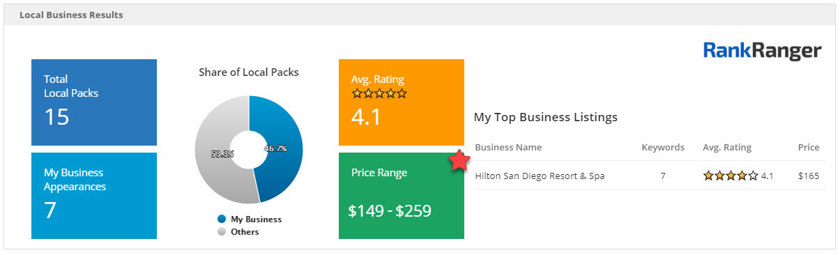 Local Insights Hotel Price Range Data