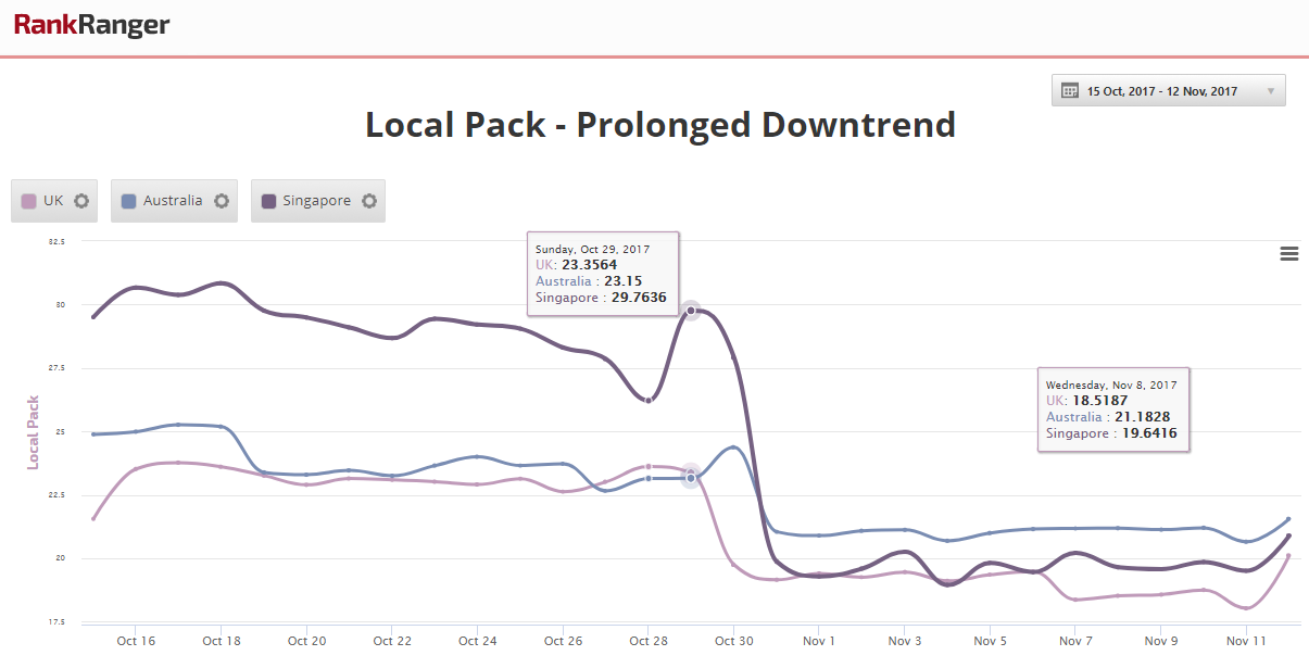 Local Pack Prolonged Decrease