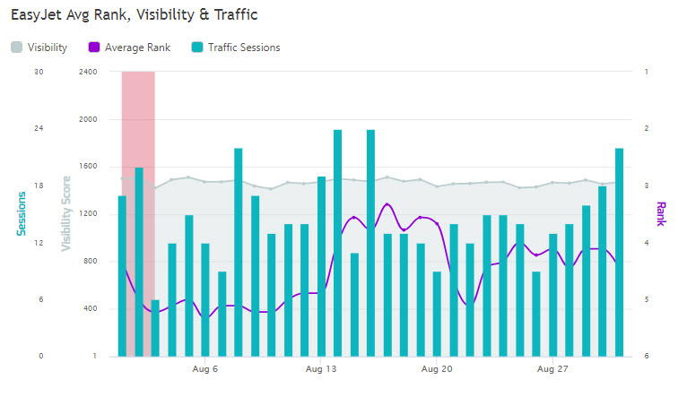 graph of avg rank, visibility and traffic