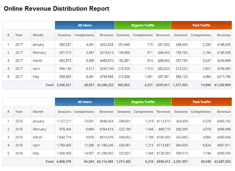 Online Revenue Report
