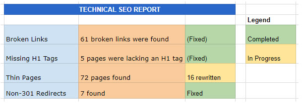 SEO Technical Audit Summary