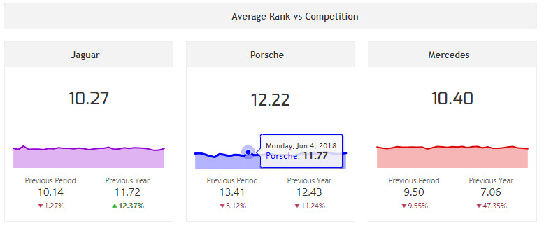 Single metric widgets showing average rank