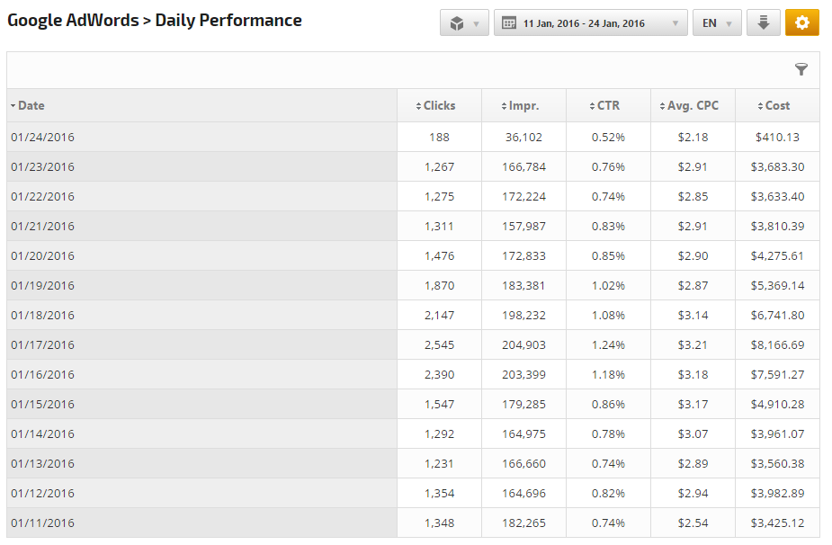 AdWords Daily Performance
