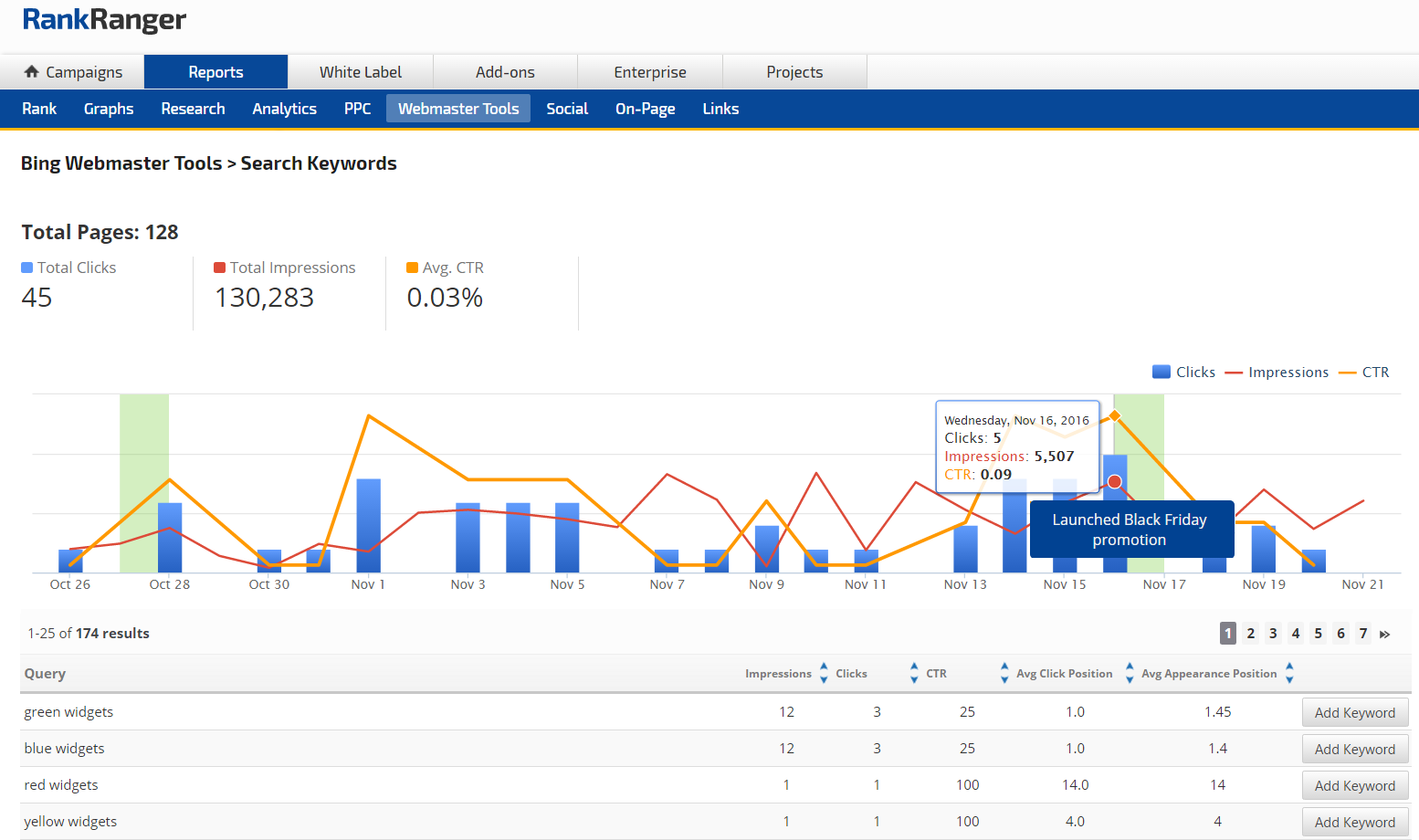 Bing Webmaster Tools Search Keywords report
