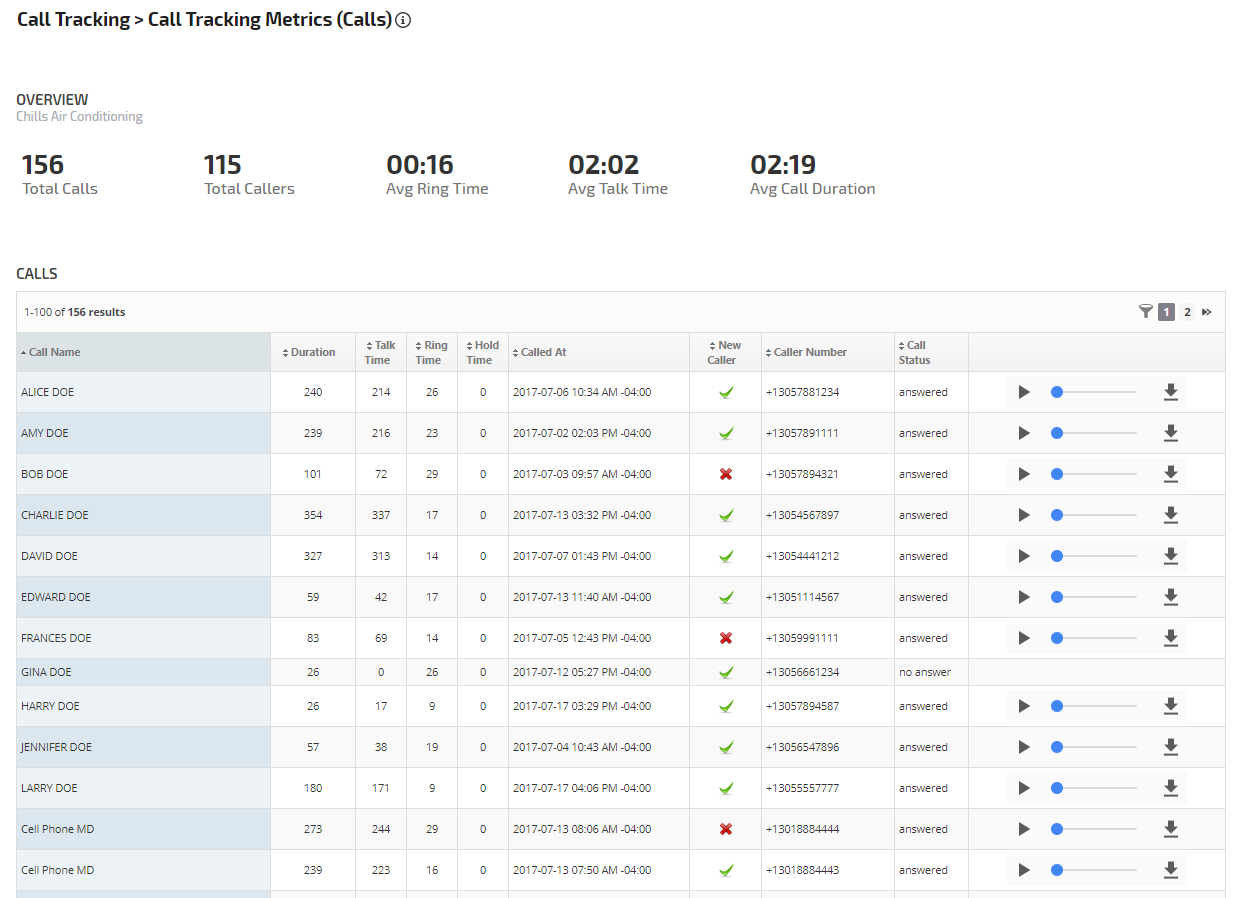 Call Tracking Metrics report