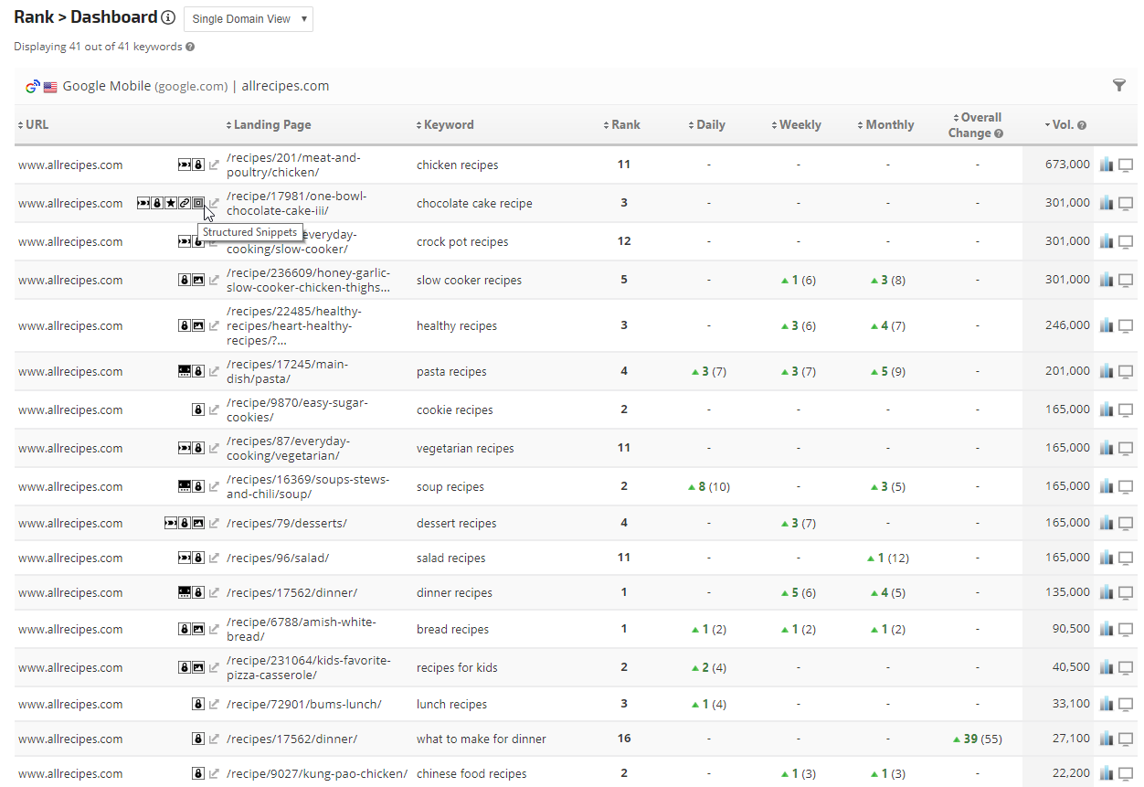 Dashboard with special SERP icons
