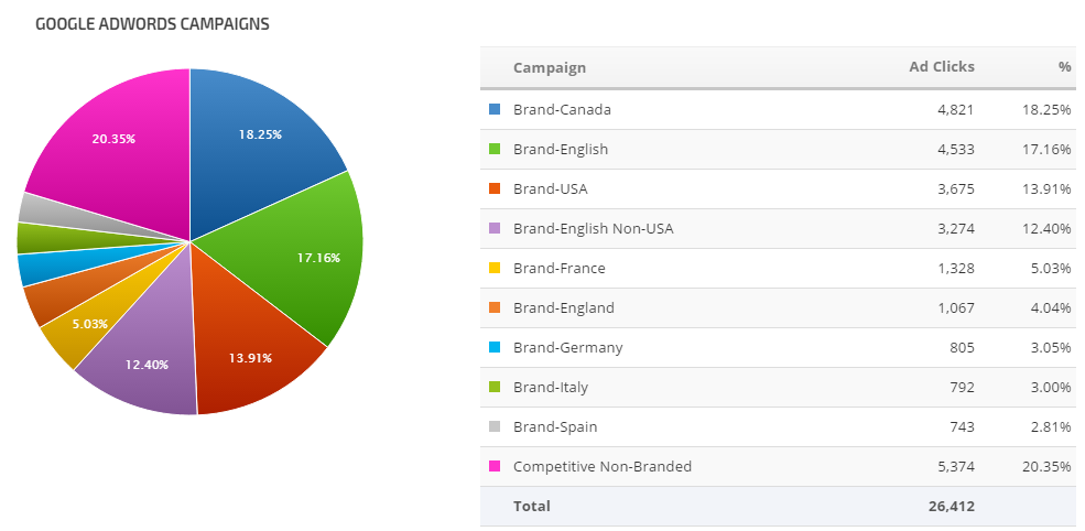 Google Analytics Pie and List graph palette 2