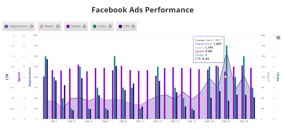 Facebook Ads performance graph