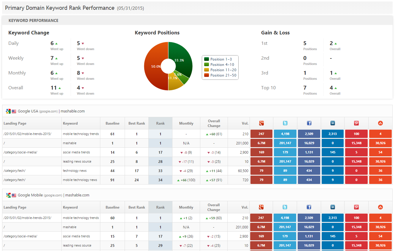 Keyword Rank Performance & social metrics report