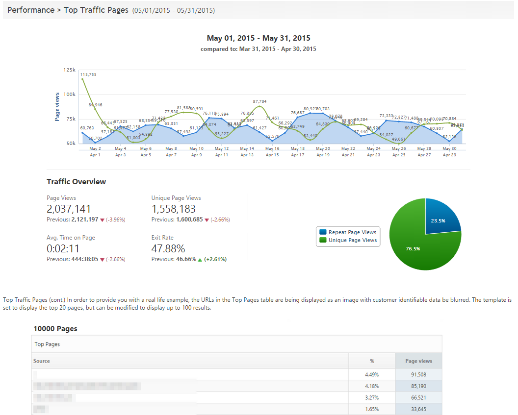 Top Traffic Pages marketing report