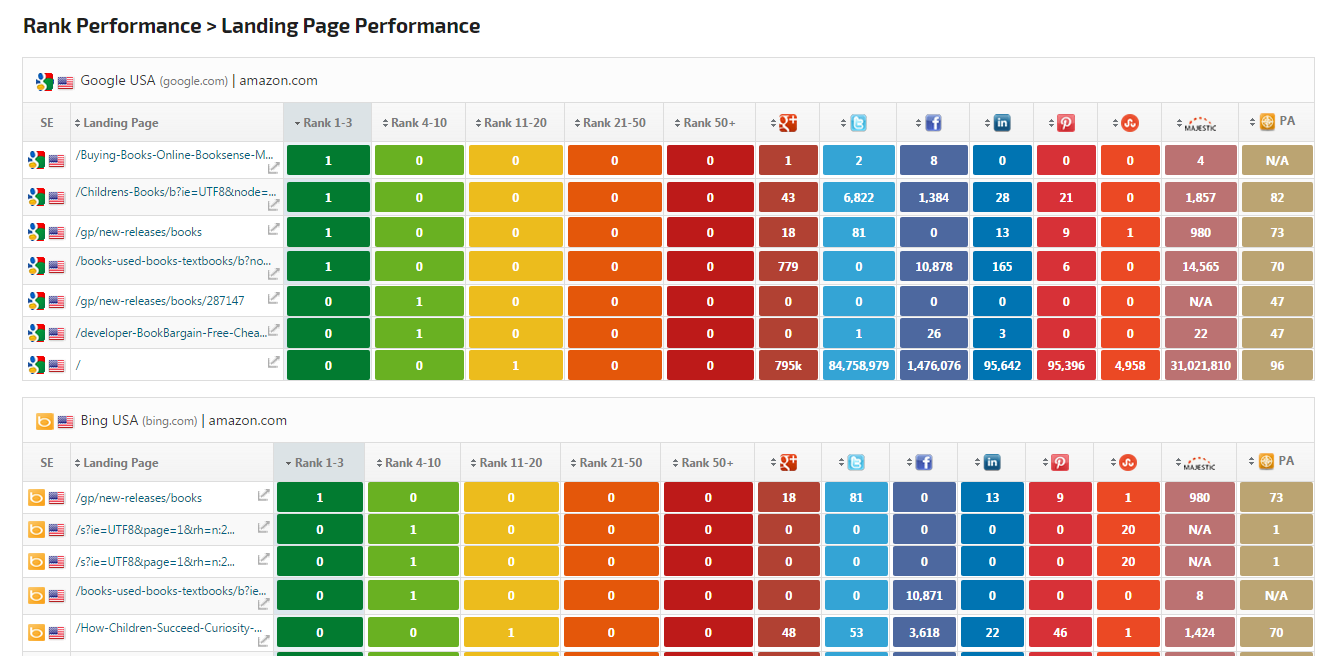 Landing Page Performance report