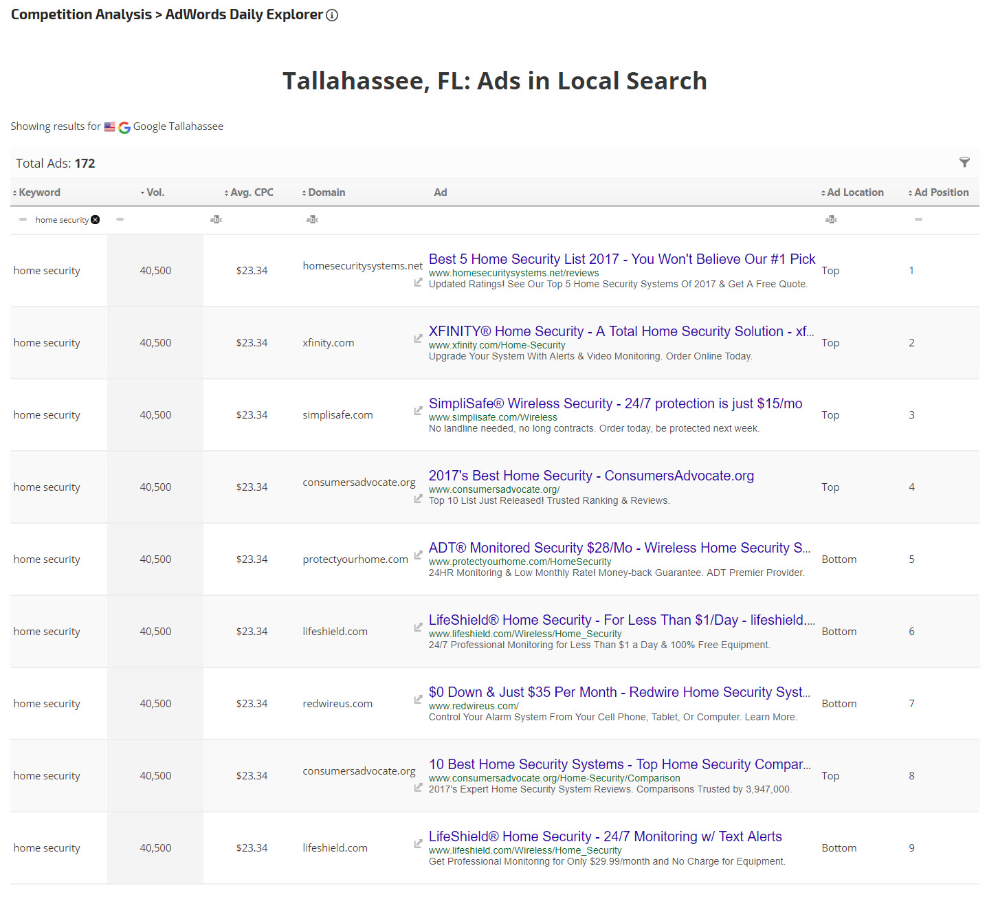 Local AdWords