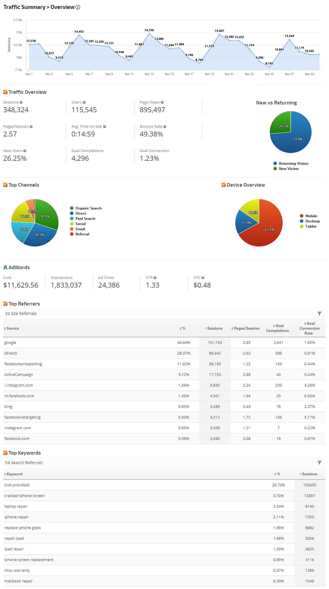 Analytics Search Traffic Overview Report