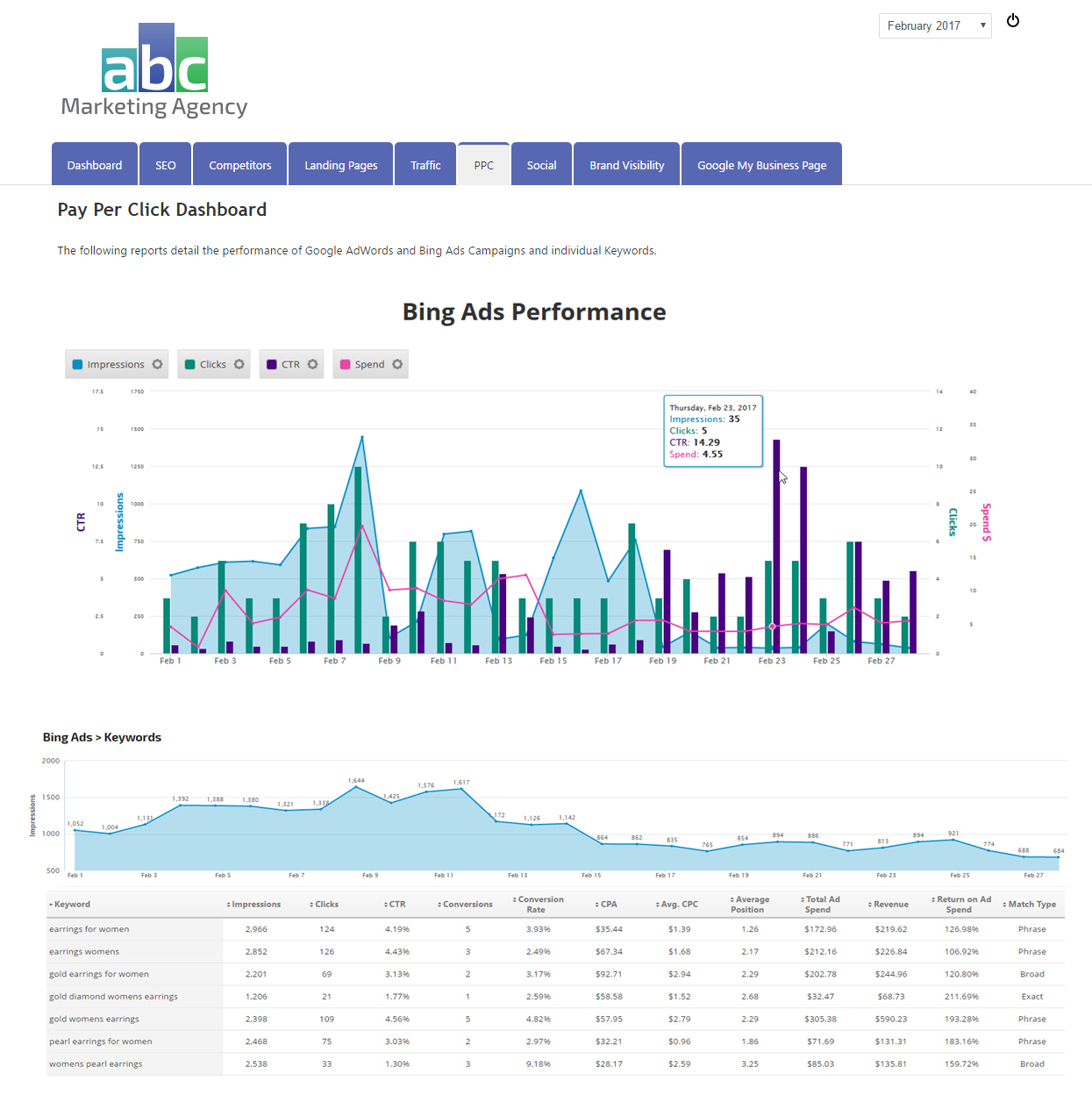 Bing Ads Keywords report displayed with an Insight Graph in a white label marketing dashboard