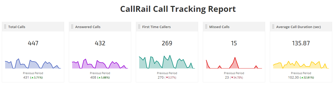 CallRail Call Tracking Metric Widgets