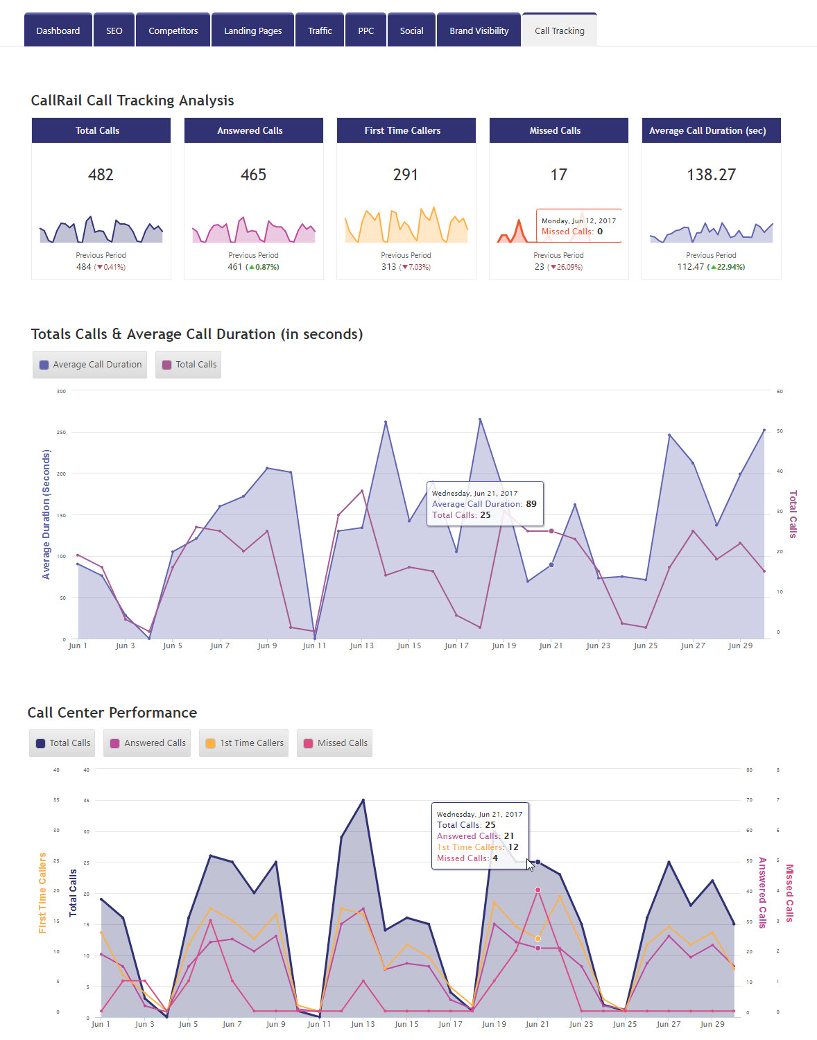CallRail Tracking Analysis in Marketing Dashboard