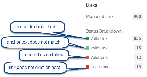 Managed Link Status