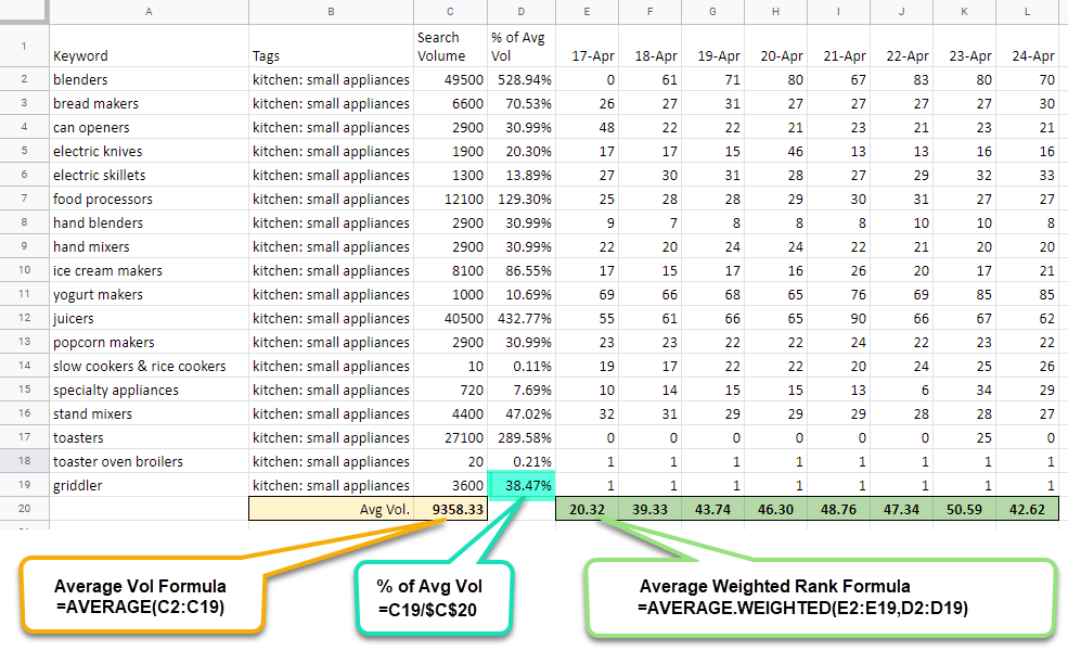 How average weighted rank is calculated