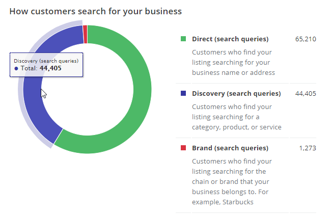 Google My Business How Customers Search