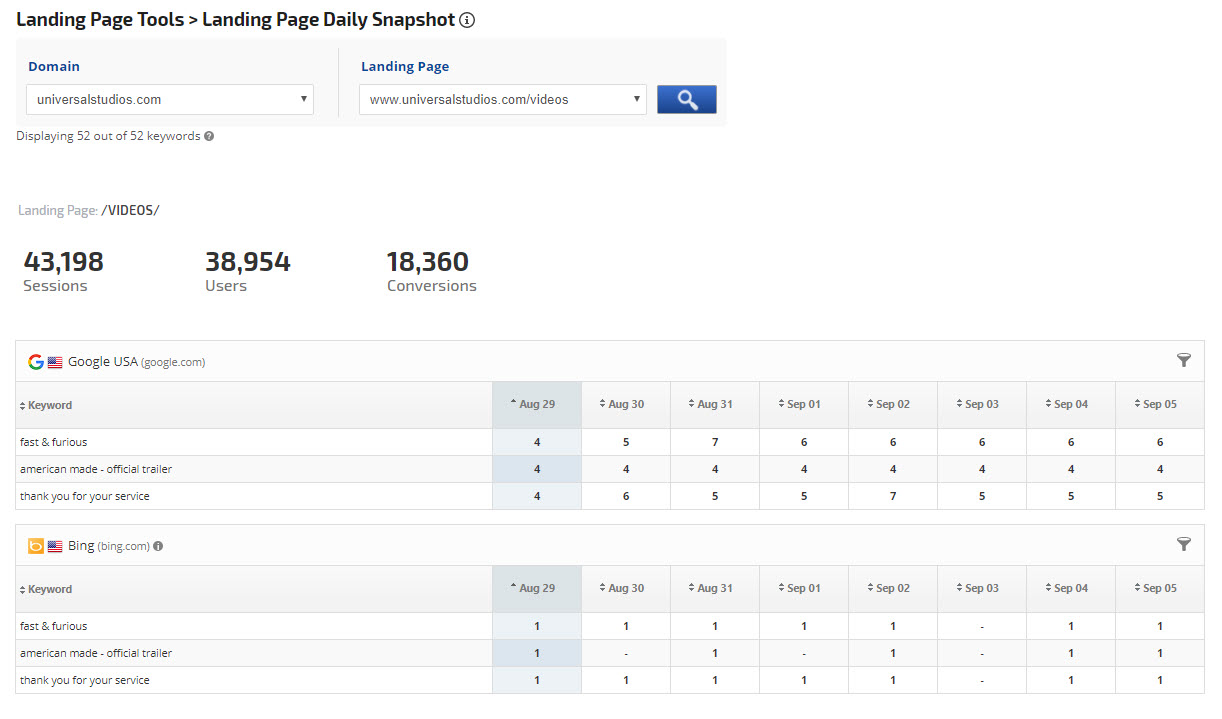 Landing Page Daily Rank and Analytics snapshot