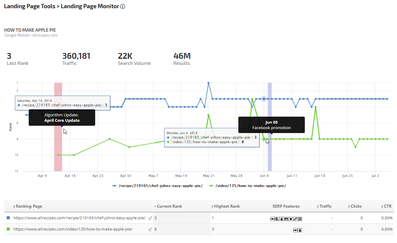 landing page monitor with SERP features