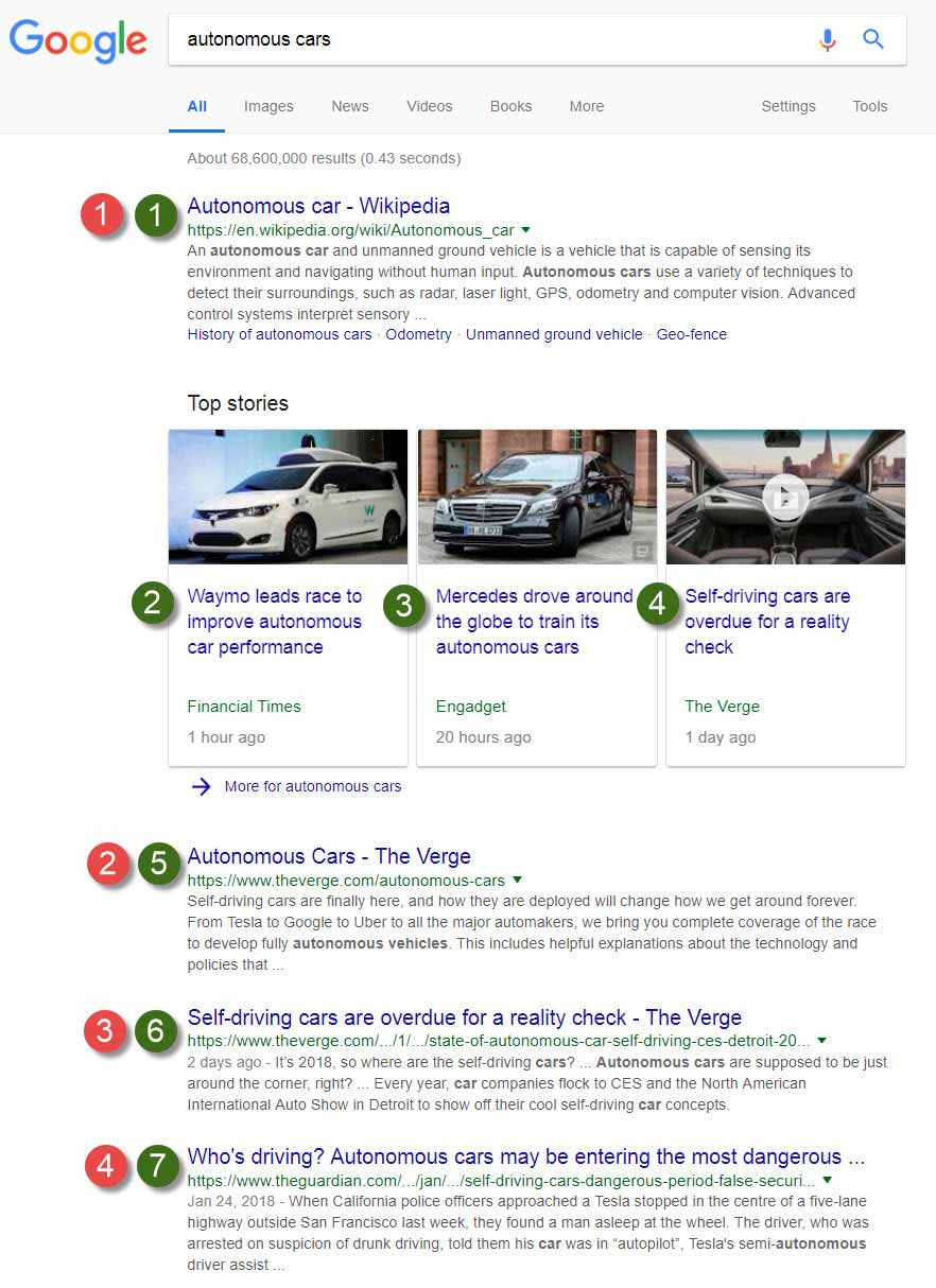 Example of Google News Results included with Organic SERP