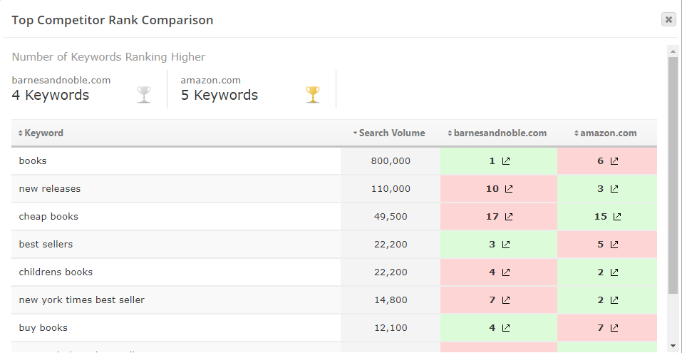 keyword organic rank analysis