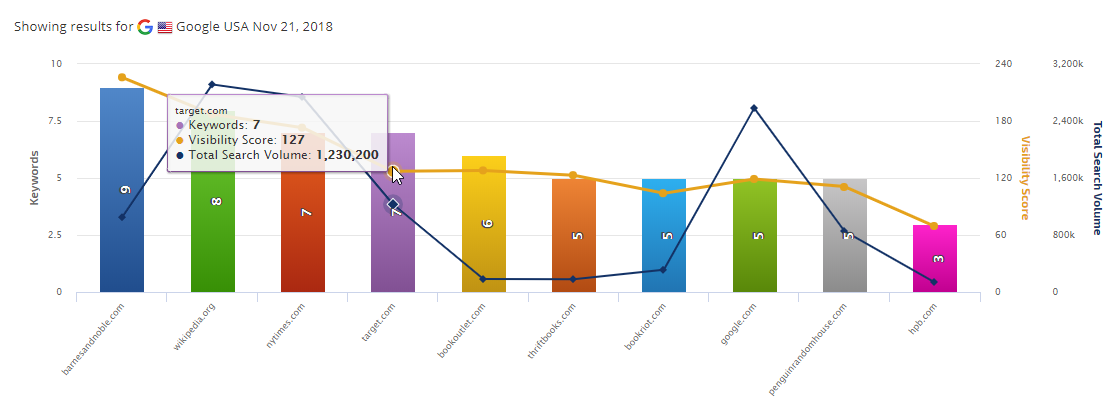 Top 10 Organic Competitors graph