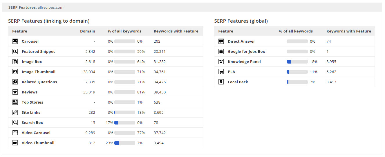 Site Explorer Organic Keywords SERP Features widget