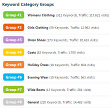 Review Keyword Category Groups