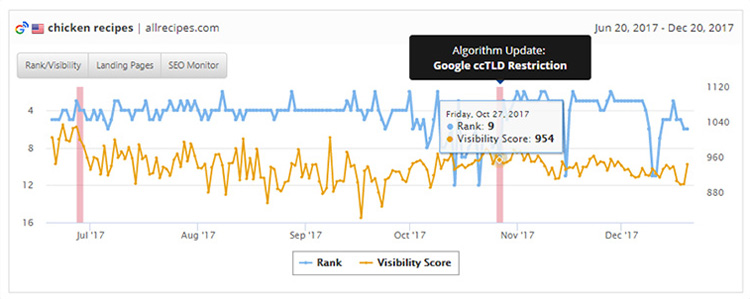 Rank and Visibility Graph
